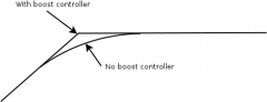 boost-crtlr-vs-no-boost-ctrlr.png